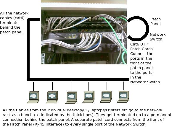 An Introduction To Network Patch Panel