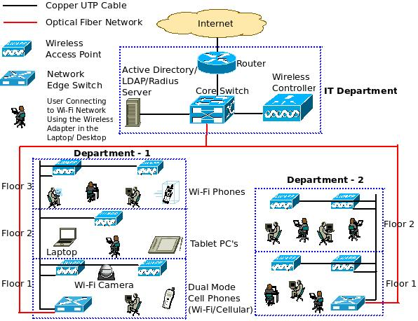 What Is A Converged Ip Network   U2013 Excitingip Com
