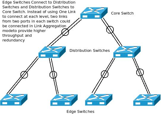 Why not use Link Aggregation to extend your Network? - excITingIP.com